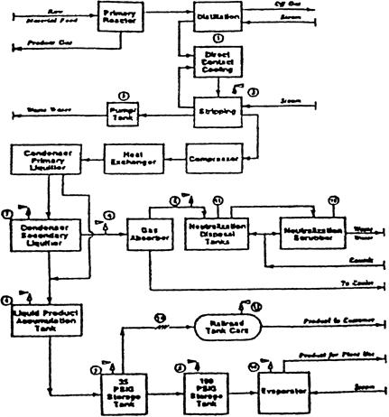 block diagram example organizational chart example wiring