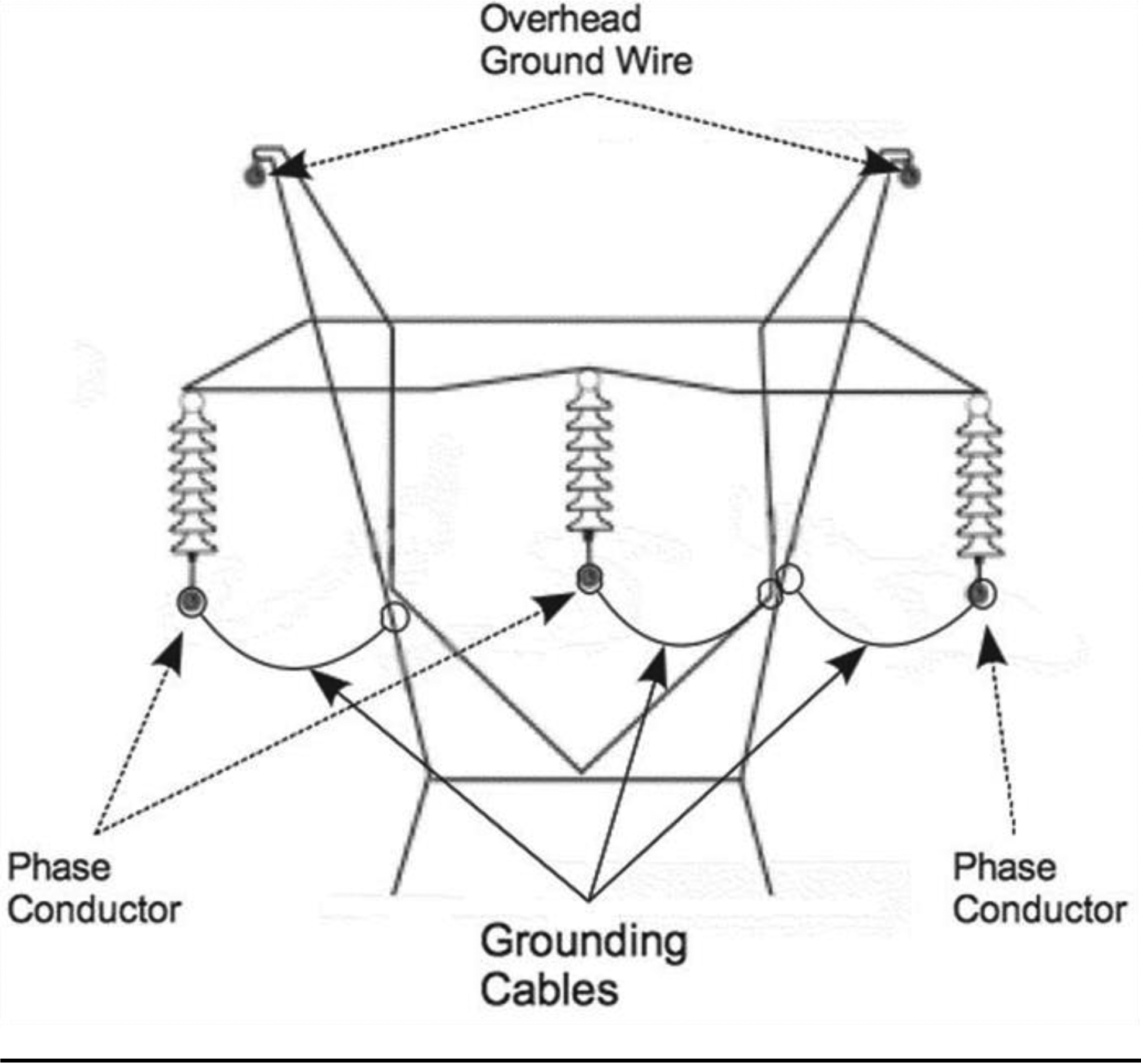 16 10 082 Tree 325 Proximity Switch Wiring Diagram Figure E Shows How To Create An Equipotential Zone For Wood Poles